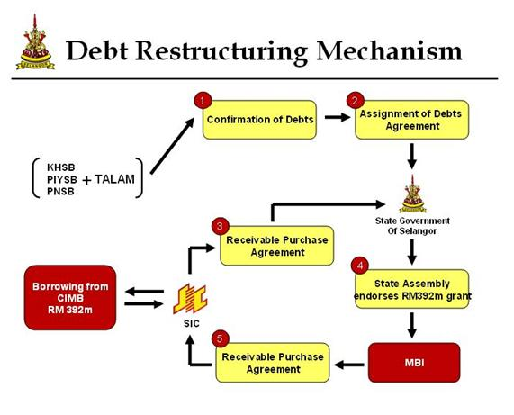 debt assignment An assignment, or an assignment of contract, is a document that allows one party to transfer the rights and benefits of a contract to another party.
